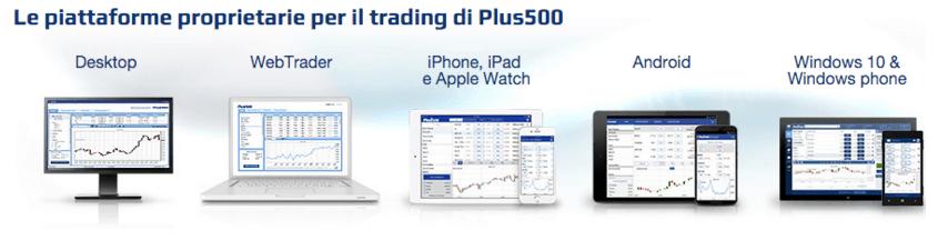 Plus500 Piattaforme Trading